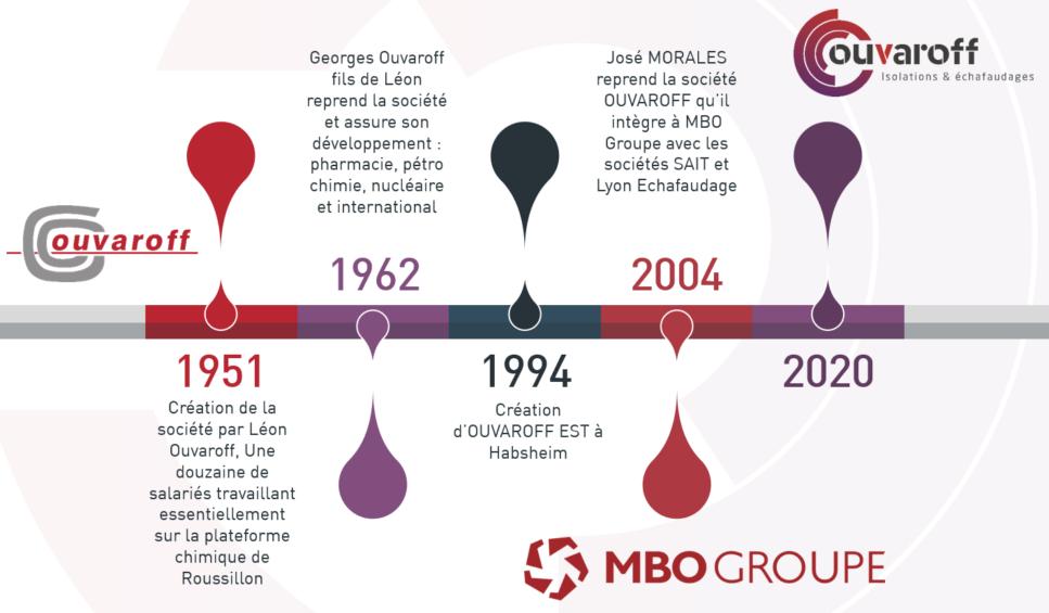 Chronologie OUVAROFF